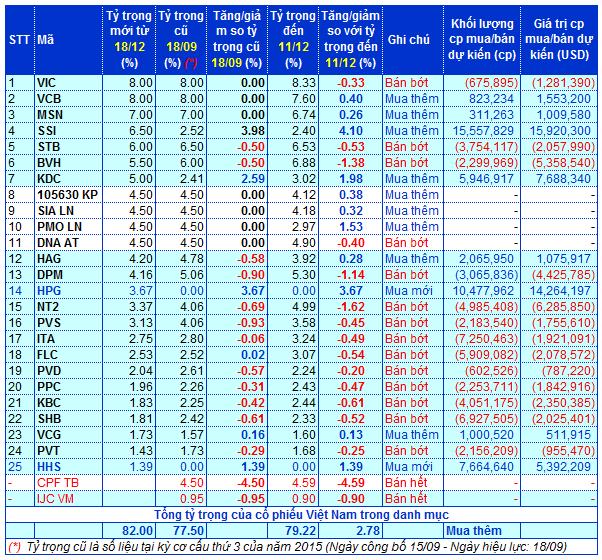 Nguồn số liệu: Market Vectors Index Solutions GmbH, Van Eck Global, VietstockFinance