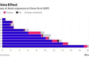 Quốc gia nào phụ thuộc nhiều nhất vào Trung Quốc?