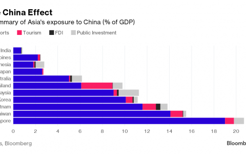 Thương mại góp phần lớn nhất trong quan hệ với Trung Quốc