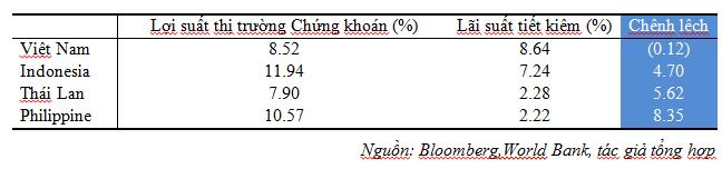 Thị trường chứng khoán Việt Nam đang ở đâu so với khu vực