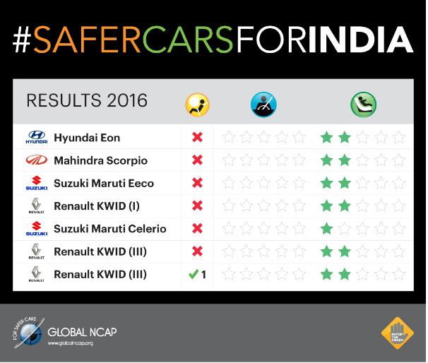 Đánh giá mức độ an toàn của 1 số mẫu xe giá rẻ tại Ấn Độ.