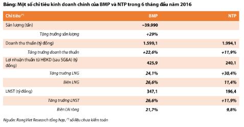 Một số chỉ tiêu kinh doanh chính của BMP và NTP trong 6 tháng đầu năm 2016