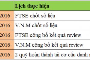 Cập nhật về xu hướng bán ròng của NĐTNN và kỳ review ETF quý 3/2016