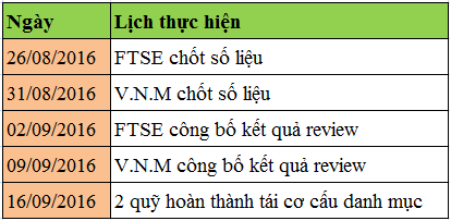 Lich thuc hien review ETF quy 3_2016