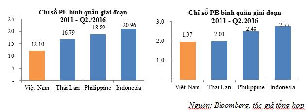 Thị trường chứng khoán Việt Nam đang ở đâu so với khu vực?