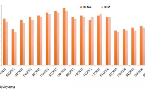 Sơ nét ngành BĐS 6 tháng đầu năm: lợi nhuận tăng, sức mua giảm
