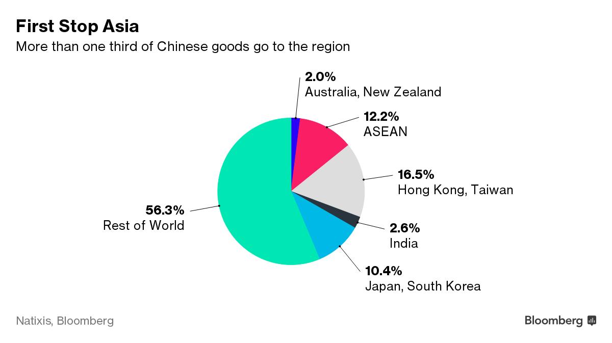 Hơn 1/3 hàng Trung Quốc xuất khẩu được xuất sang châu Á.