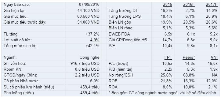 Cập nhật cổ phiếu FPT