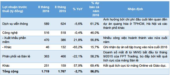 Cập nhật cổ phiếu FPT - Công ty Cổ phần FPT (HOSE)
