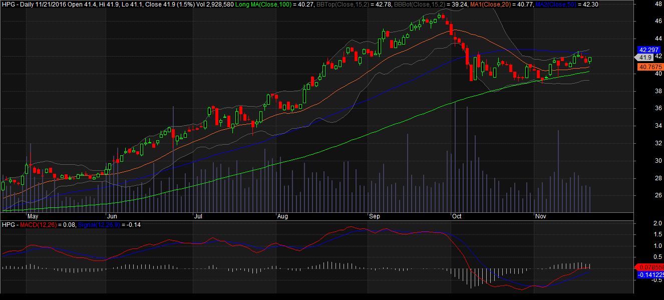 đồ thị cổ phiếu Hòa phát HPG ngày 21112016
