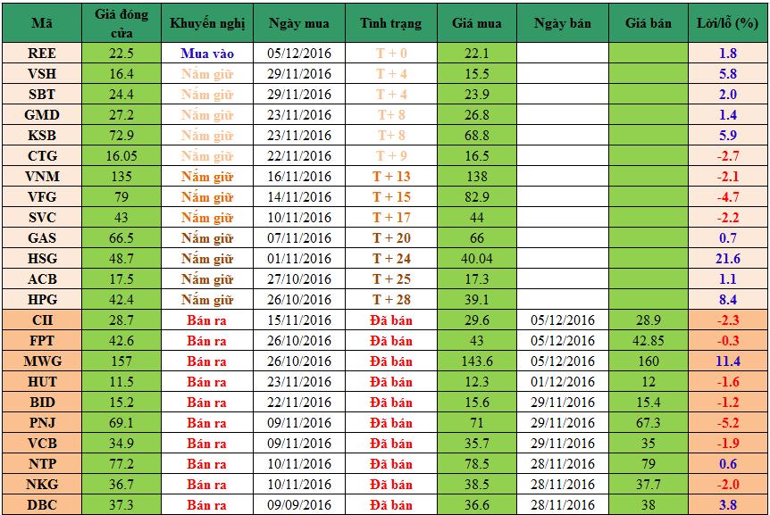 Danh mục cổ phiếu khuyến nghị đầu tư dm0512
