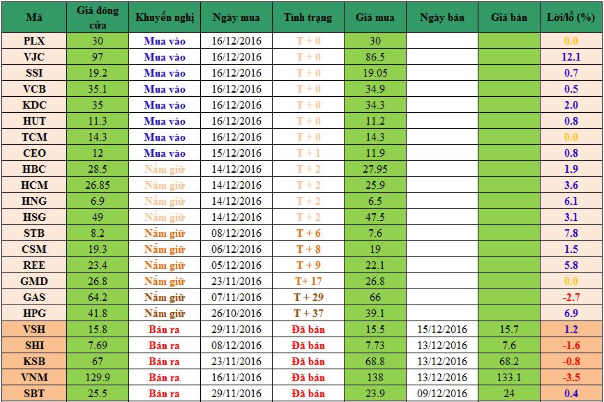Danh mục cổ phiếu khuyến nghị đầu tư dm1612