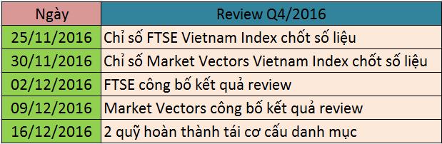Lịch Review ETFs quý 4/2016. Nguồn: dautucophieu.net