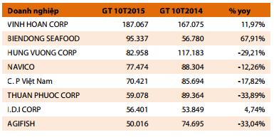 Hình: Top 10 doanh nghiệp xuất khẩu cá tra lớn nhất (đơn vị: triệu USD)