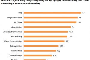 P/e ngành hàng không