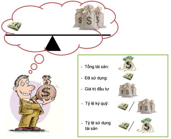 Tỷ lệ sử dụng tài sản ký quỹ và tỷ lệ ký quỹ