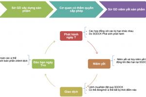 Cấu trúc vận hành của sản phẩm Hợp đồng tương lai trên Sở giao dịch như thế nào?