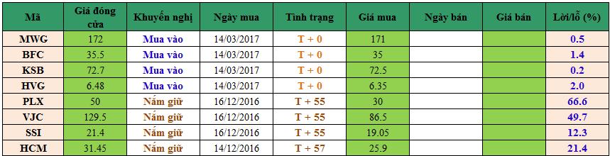 Danh mục cổ phiếu khuyến nghị đầu tư dm1403
