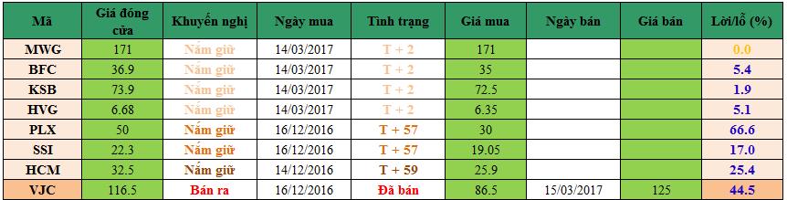 Danh mục cổ phiếu khuyến nghị đầu tư dm1603