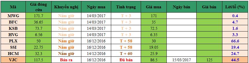 Danh mục cổ phiếu khuyến nghị đầu tư dm1703