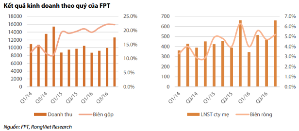 cập nhật cổ phiếu FPT fpt2003