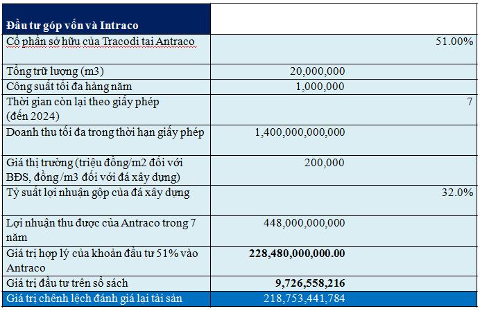 Định giá liên doanh khai thác đá Antraco