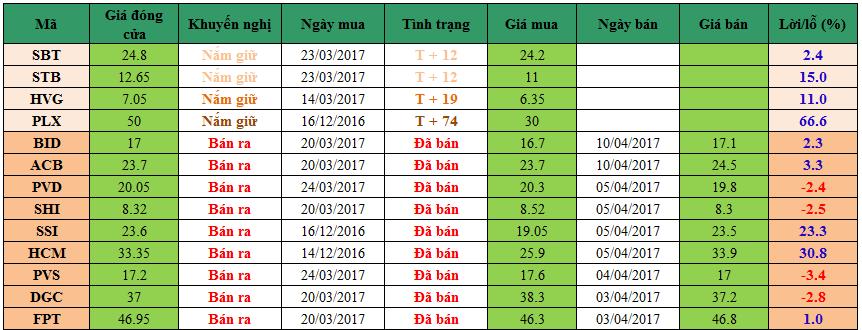 Danh mục đầu tư dm1104