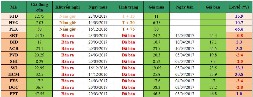 Danh mục đầu tư dm1204