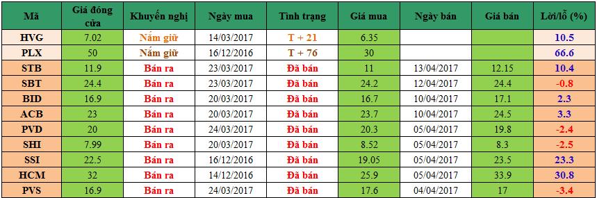 Danh mục đầu tư dm1304