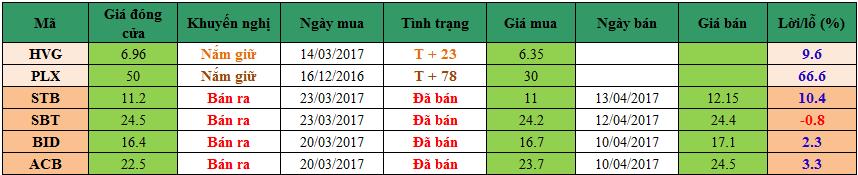 Danh mục đầu tư dm1704