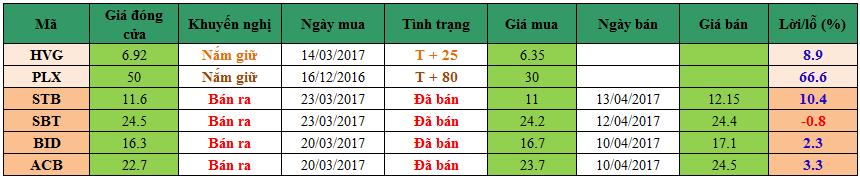 Danh mục đầu tư dm1904