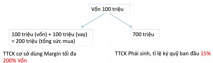 ưu điểm của TTCK Phái sinh 1