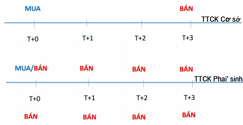 ưu điểm của ttck phái sinh 3