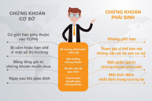 Các nhược điểm của TTCK Cơ sở so với TTCK Phái sinh tại Việt Nam
