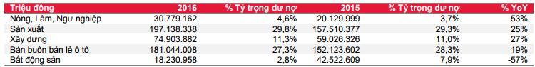 Cơ cấu dư nợ cho vay năm 2015 và 2016 của CTG