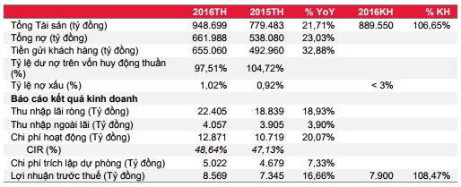 Kết quả kinh doanh năm 2016 CTG