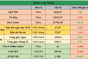 Cập nhật chứng khoán Mỹ, giá hàng hóa và USD phiên giao dịch ngày 21/08/2017