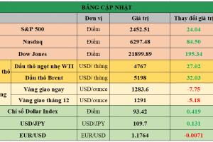 Cập nhật chứng khoán Mỹ, giá hàng hóa và USD phiên giao dịch ngày 22/08/2017
