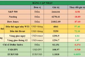 Cập nhật chứng khoán Mỹ, giá hàng hóa và USD phiên giao dịch ngày 23/08/2017