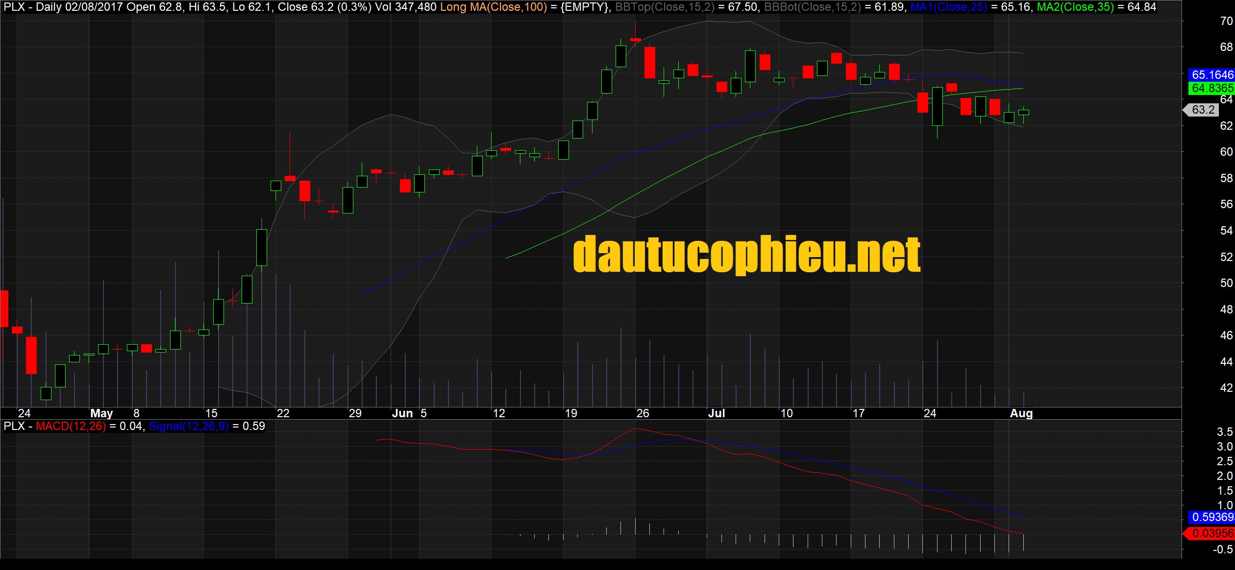 Cập nhật cổ phiếu PLX - KQKD 6 tháng đầu năm thấp hơn một chút so với kỳ vọng