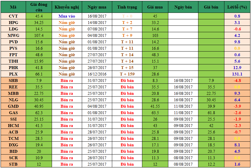 Danh mục đầu tư dm1608