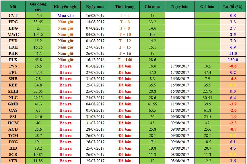 Danh mục đầu tư dm1708