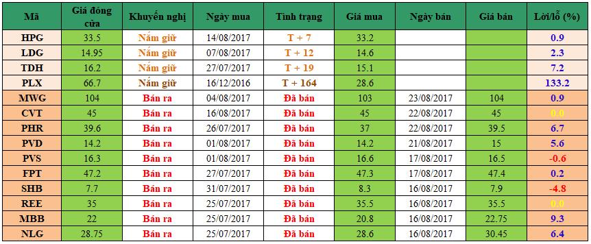 Danh mục đầu tư dm2308