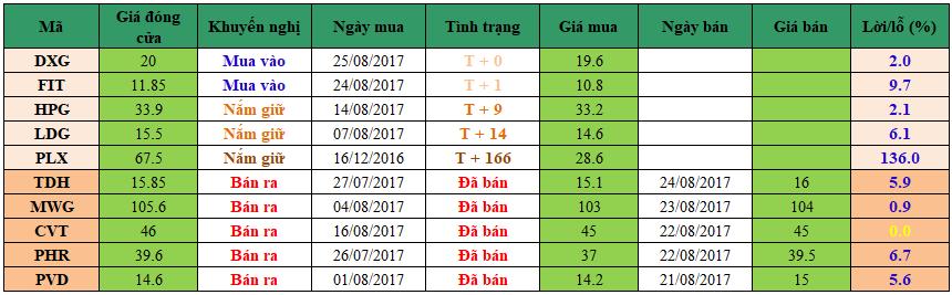 Danh mục đầu tư dm2508