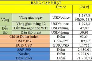 Thị trường thế giới ngày 18/8 – Giá vàng, dầu, USD đồng loạt bật tăng