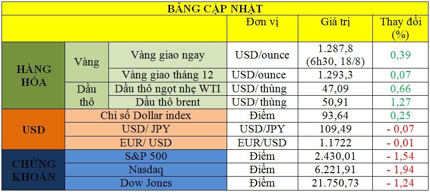 Bảng cập nhật tình hình thị trường thế giới