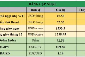 Cập nhật chứng khoán Mỹ, giá hàng hóa và USD phiên giao dịch ngày 04/09/2017