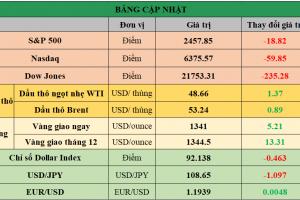 Cập nhật chứng khoán Mỹ, giá hàng hóa và USD phiên giao dịch ngày 05/09/2017