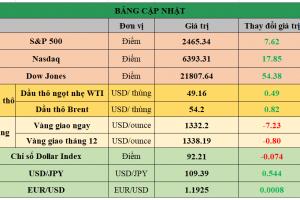 Cập nhật chứng khoán Mỹ, giá hàng hóa và USD phiên giao dịch ngày 06/09/2017