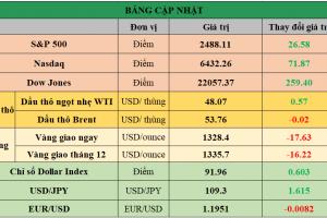 Cập nhật chứng khoán Mỹ, giá hàng hóa và USD phiên giao dịch ngày 11/09/2017